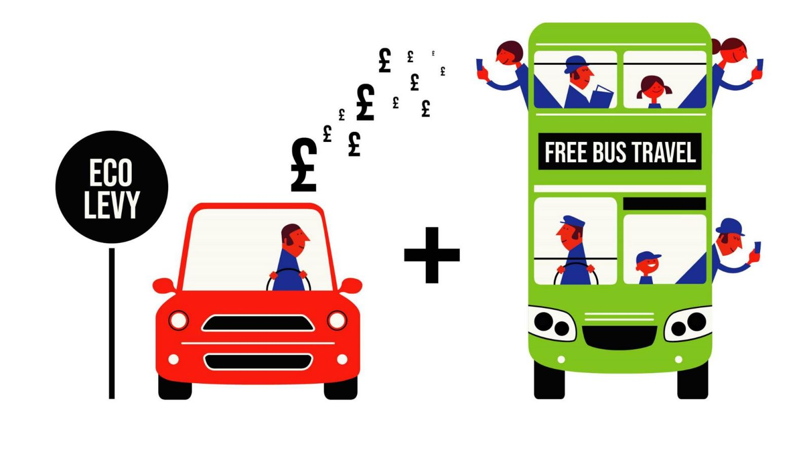 Image of Eco Levy & free buses